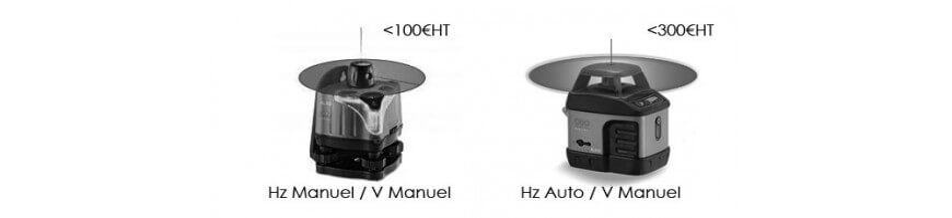 Petits laser rotatifs
